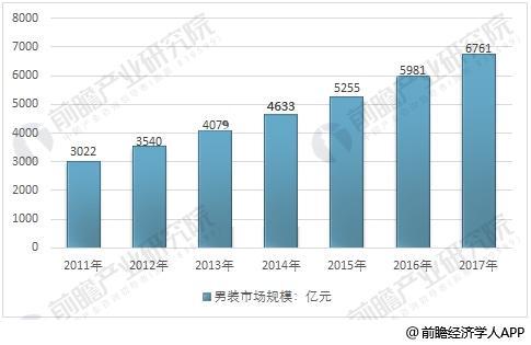 2011-2017年中国男装行业市场规模