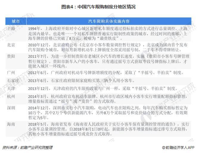 图表4:中国汽车限购制度分地区情况