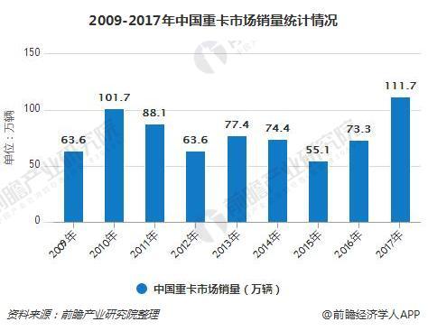 2009-2017年中国重卡市场销量统计情况