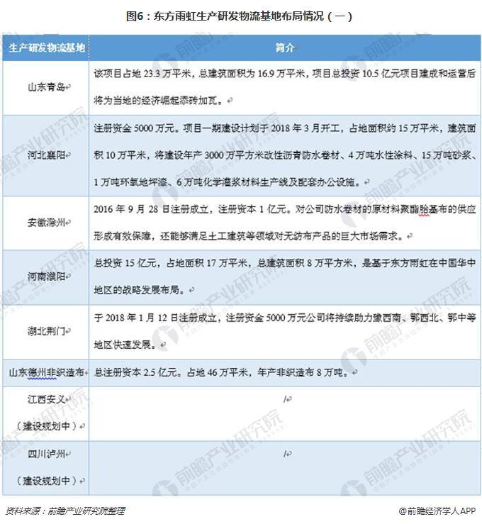 图6:东方雨虹生产研发物流基地布局情况(一)
