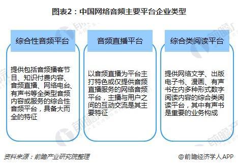 图表2:中国网络音频主要平台企业类型