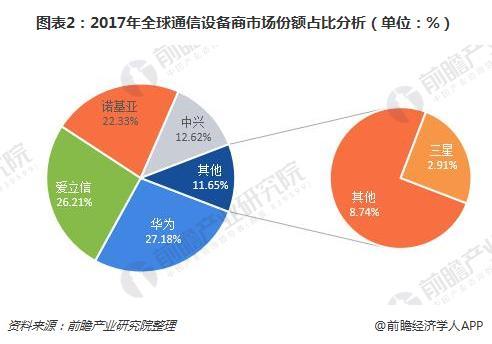 图表2:2017年全球通信设备商市场份额占比分析(单位:%)