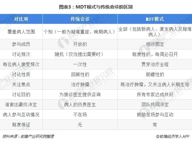 图表3:MDT模式与传统会诊的区别
