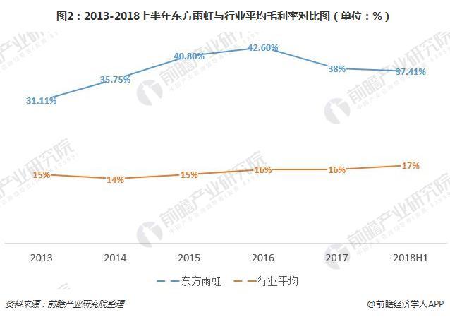 图2:2013-2018上半年东方雨虹与行业平均毛利率对比图(单位:%)