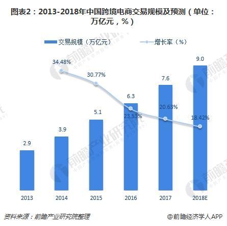 图表2:2013-2018年中国跨境电商交易规模及预测(单位?#21644;?#20159;元,%)
