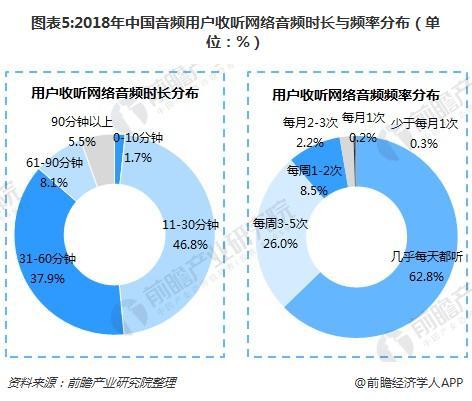 图表5:2018年中国音频用户收听网络音频时长与频率分布(单位:%)