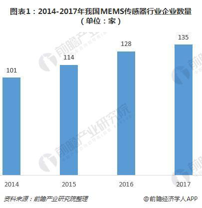 图表1:2014-2017年我国MEMS传感器行业企业数量(单位:家)
