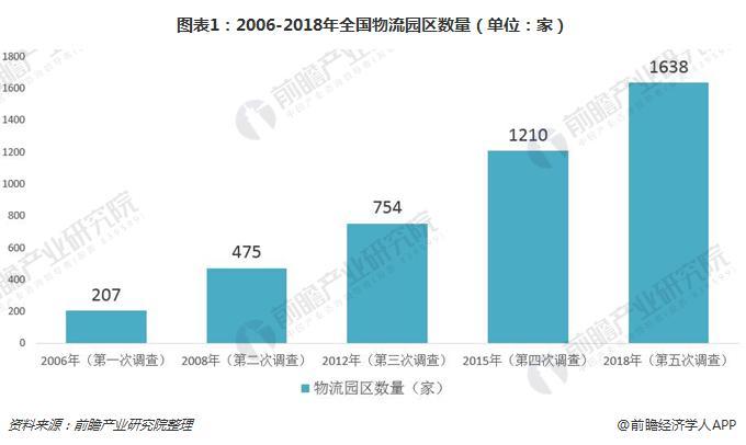 图表1:2006-2018年全国物流园区数量(单位:家)