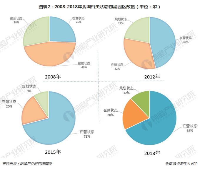图表2:2008-2018年我国各类状态物流园区数量(单位:家)