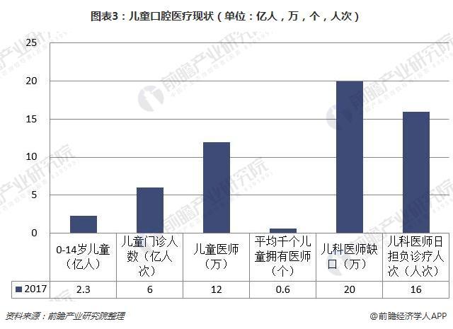 图表3:儿童口腔医疗现状(单位:亿人,万,个,人次)