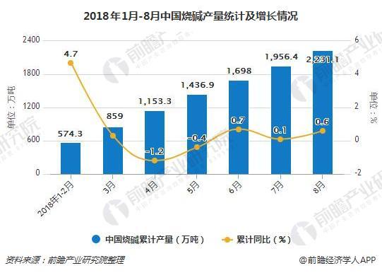2018年1月-8月中国烧碱产量统计及增长情况