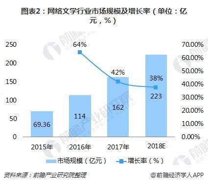 图表2:网络文学行业市场规模及增长率(单位:亿元,%)