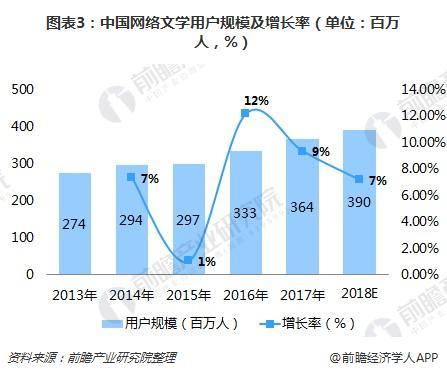 图表3:中国网络文学用户规模及增长率(单位:百万人,%)