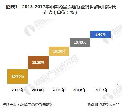 图表1:2013-2017年中国药品流通行业销售额同比增长走势(单位:%)