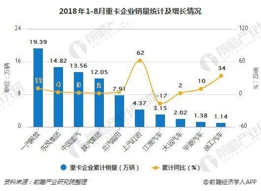 2018年1-8月重卡企业销量统计及增长情况