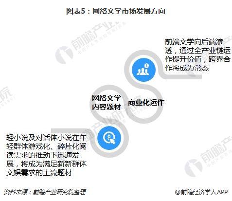 图表5:网络文学市场发展方向