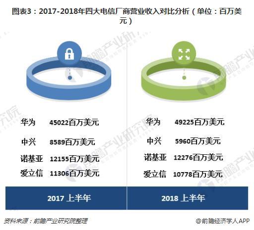 图表3:2017-2018年四大电信厂商营业收入?#21592;?#20998;析(单位:百万美元)