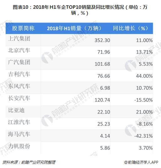 图表10:2018年H1车企TOP10销量及同比增长情况(单位:万辆,%)