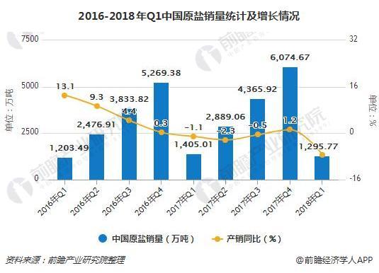 2016-2018年Q1中国原盐销量统计及增长情况