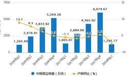 8月原盐<em>产量</em>再下降 累计<em>产量</em>为3707.2万吨