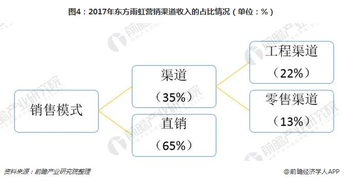 图4:2017年东方雨虹营销渠道收入的占比情况(单位:%)