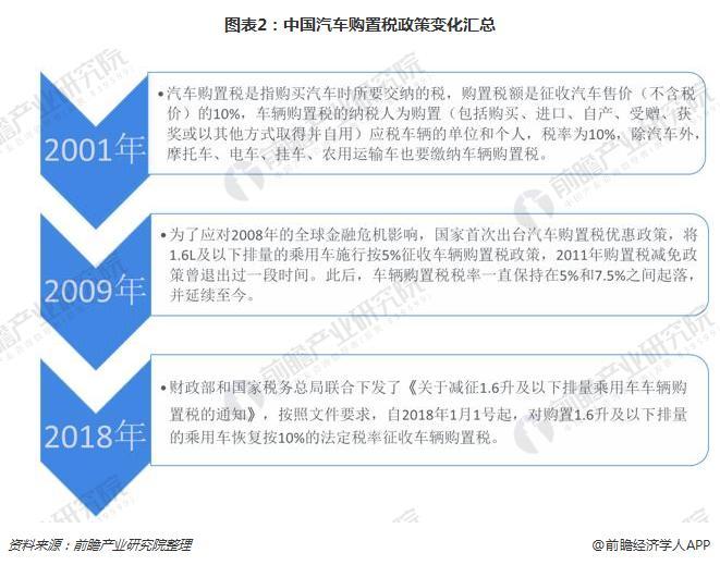 图表2:中国汽车购置税政策变化汇总