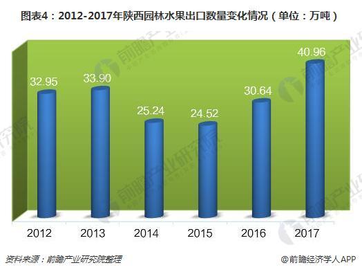 图表4:2012-2017年陕西园林水果出口数量变化情况(单位:万吨)