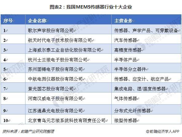 图表2:我国MEMS传感器行业十大企业