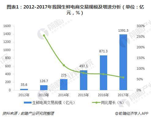 图表1:2012-2017年我国生鲜电商交易规模及增速分析(单位:亿元,%)