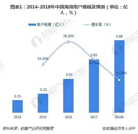 图表1:2014-2018年中国海淘用户规模及预测(单位:亿人,%)