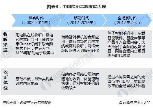 图表3:中国网络音频发展历程