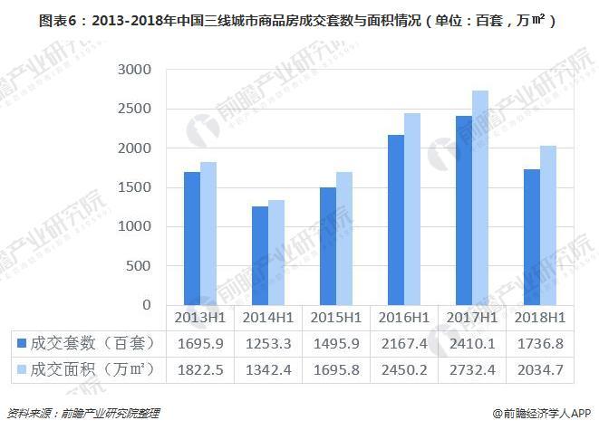 图表6:2013-2018年中国三线城市商品房成交套数与面积情况(单位:百套,万㎡)