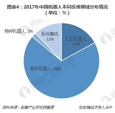 图表4:2017年中国机器人不同投资领域分布情况(单位:%)