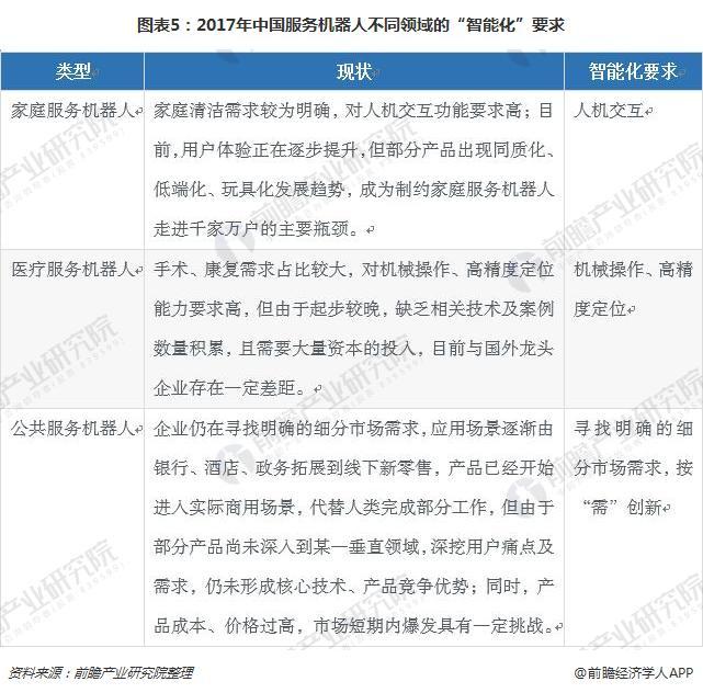 """图表5:2017年中国服务机器人不同领域的""""智能化""""要求"""