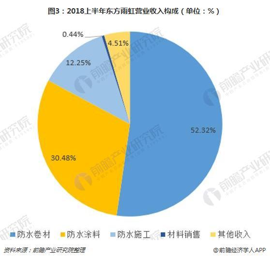 图3:2018上半年东方雨虹营业收入构成(单位:%)
