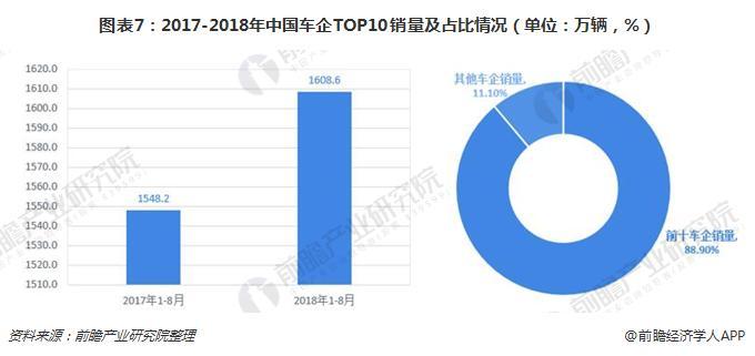 图表7:2017-2018年中国车企TOP10销量及占比情况(单位:万辆,%)