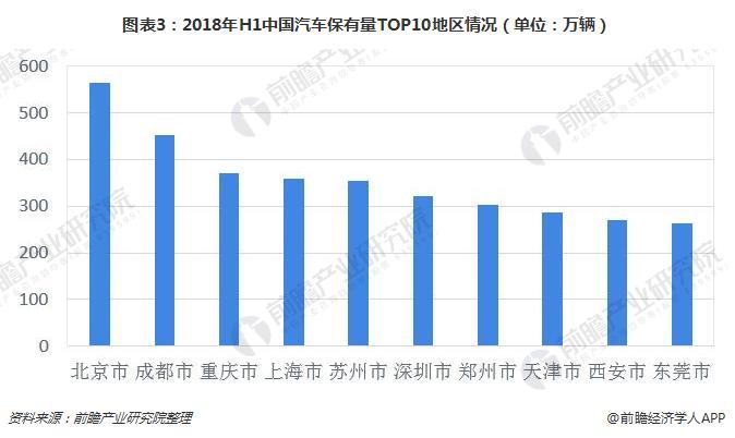 图表3:2018年H1中国汽车保有量TOP10地区情况(单位:万辆)