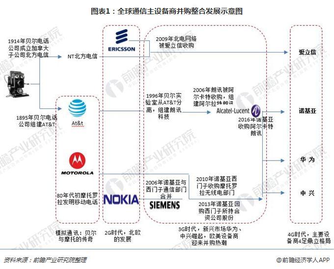 图表1:全球通信主设备商并购整合发展示意图