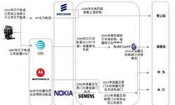 全球通信设备制造商形成四足鼎立格局 华为后起直追反超<em>爱立信</em>
