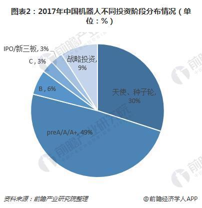 图表2:2017年中国机器人不同投资阶段分布情况(单位:%)