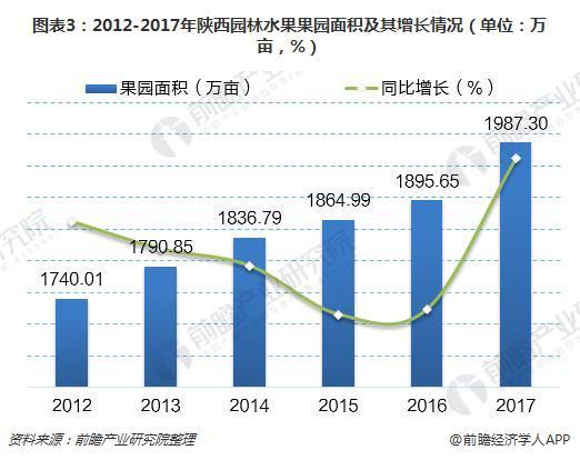 图表3:2012-2017年陕西园林水果果园面积及其增长情况(单位:万亩,%)