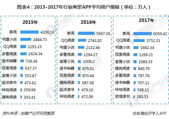 图表4:2015-2017年行业典型APP平均用户规模(单位:万人)