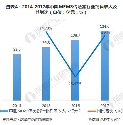 图表4:2014-2017年中国MEMS传感器行业销售收入及其增速(单位:亿元,%)