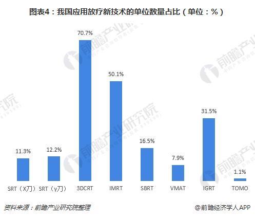 图表4:我国应用放疗新技术的单位数量占比(单位:%)