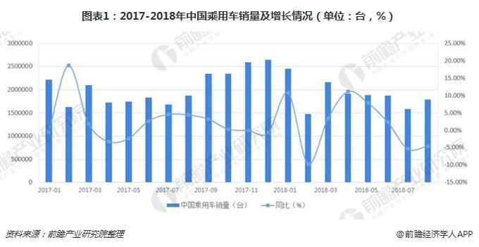图表1:2017-2018年中国乘用车销量及增长情况(单位:台,%)