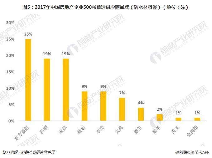 图5:2017年中国房地产企业500强首选供应商品牌(防水材料类)(单位:%)