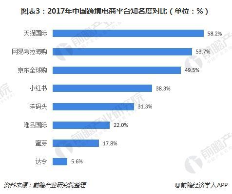图表3:2017年中国跨境电商平台知名度对比(单位:%)