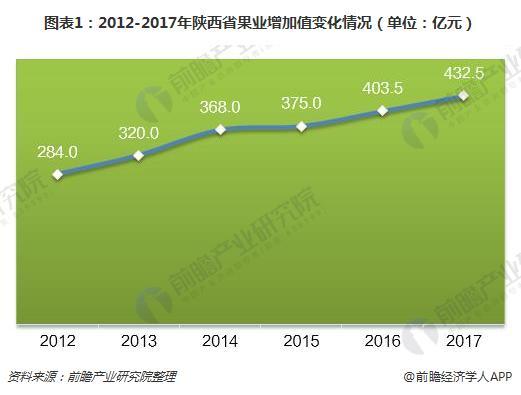 图表1:2012-2017年陕西省果业增加值变化情况(单位:亿元)