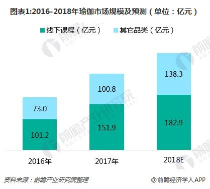 图表1:2016-2018年瑜伽市场规模及预测(单位:亿元)