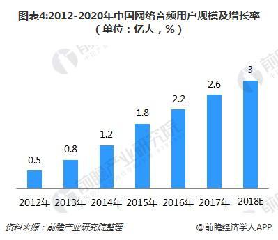 图表4:2012-2020年中国网络音频用户规模及增长率(单位:亿人,%)